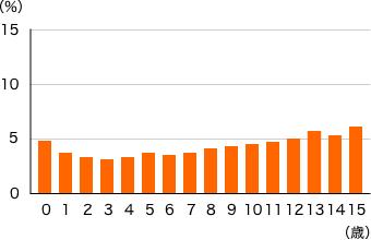 ペット(ネコ)の罹患率グラフ