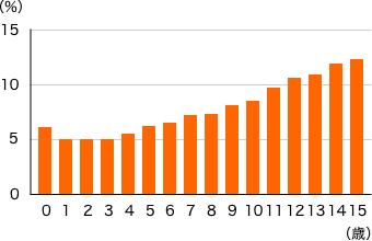ペット(イヌ)の罹患率グラフ