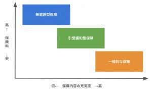 引受基準緩和型保険/無告知型保険の図