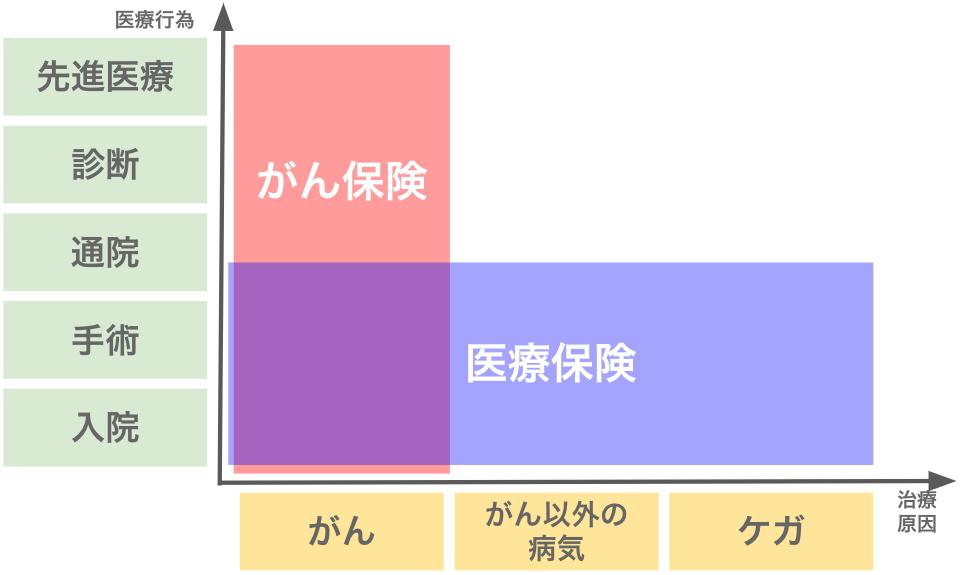 【図解】がん保険と医療保険の違い