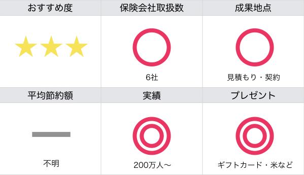 NTTイフの評価