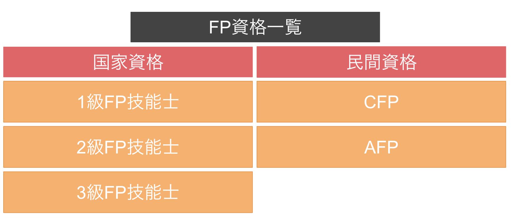 FP技能士の種類(国家資格と民間資格)