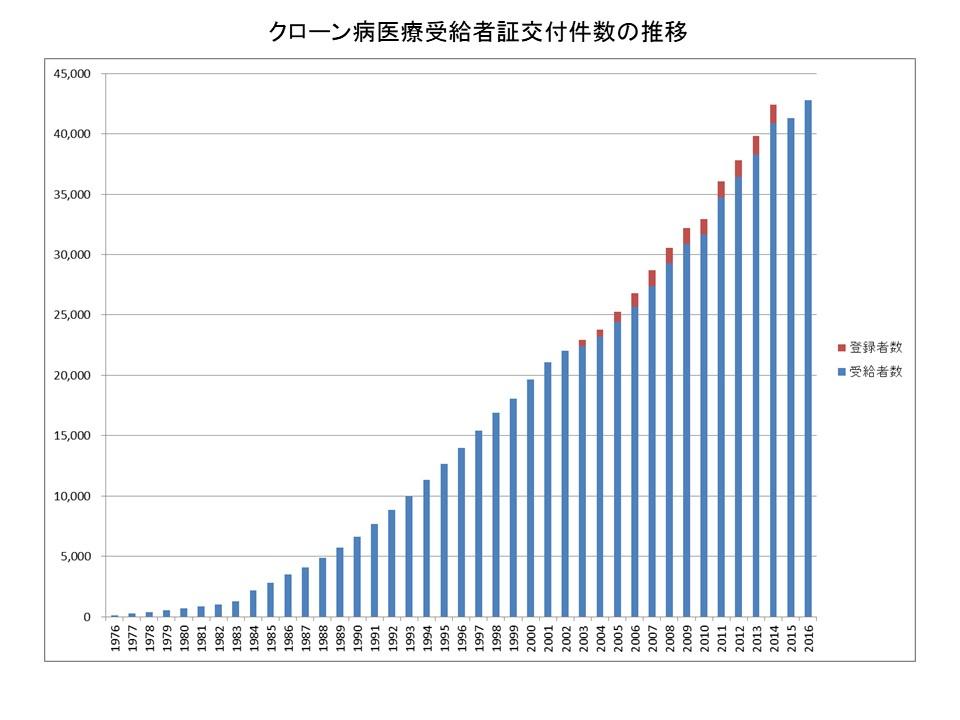 クローン病の患者数の推移