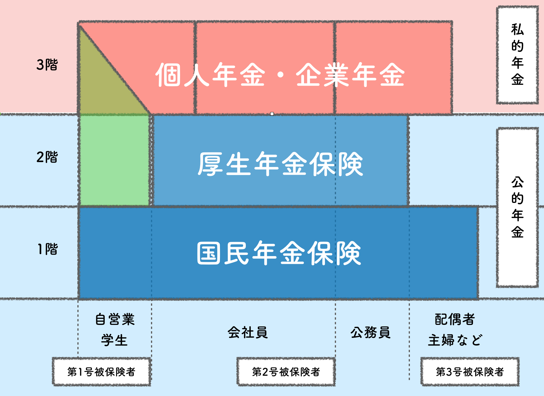年金3階建て【図解】