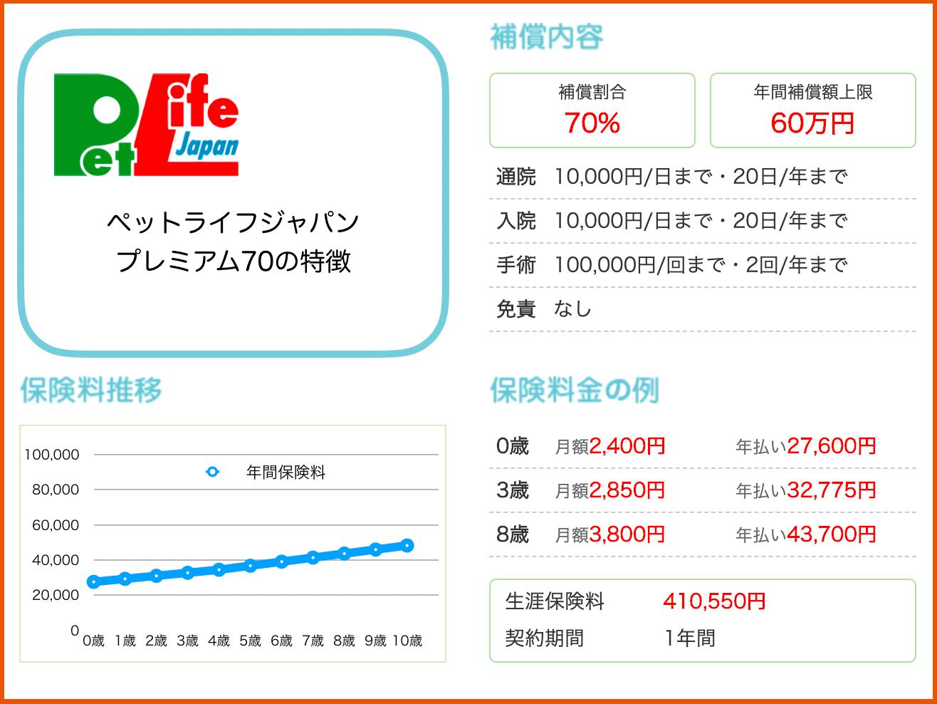 ペットライフジャパン:プレミアム70