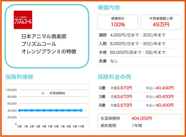 日本アニマル倶楽部:オレンジプラン