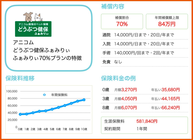 アニコム:ふぁみりぃ70%プラン