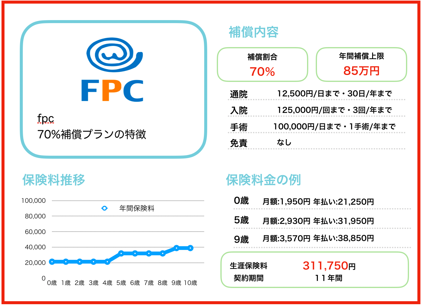 fpc70%補償プラン