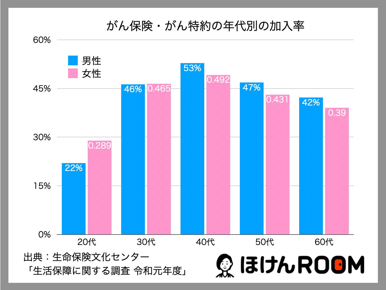 男女・年齢別にみたがん保険の加入率