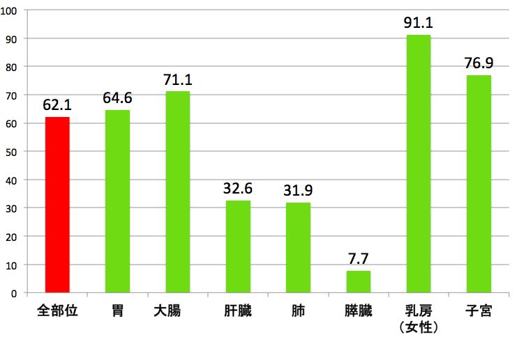 2006-2008年診断例の5年相対生存率