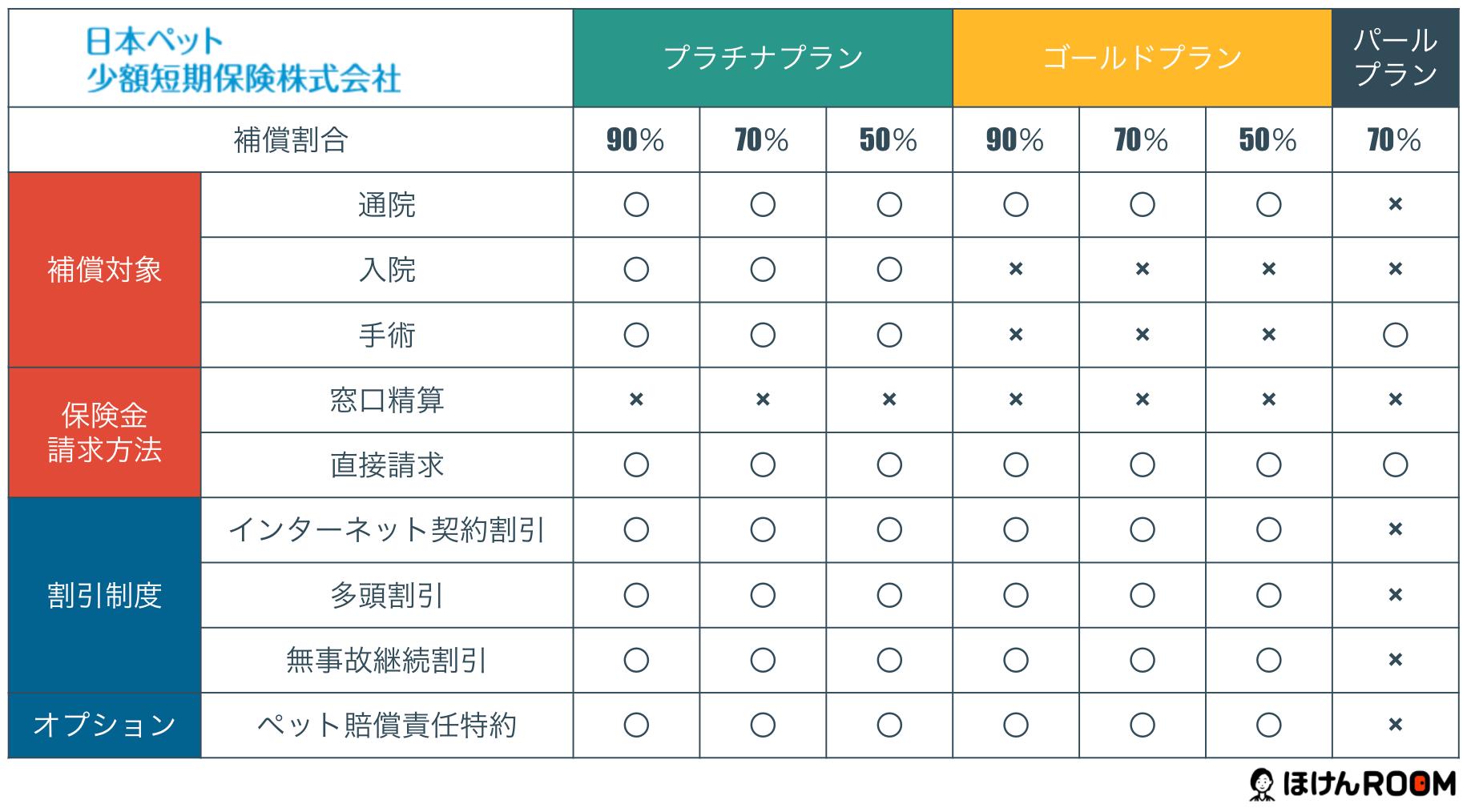 日本ペット少額短期保険の「いぬとねこの保険」のプラン