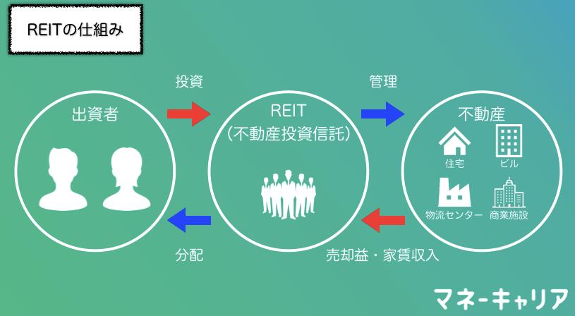 REITの仕組み