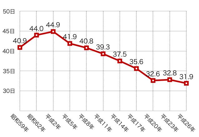 退院患者の平均在院日数の年次推移(病院+一般診療所)